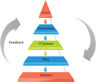 SOFTWARE ARCHITECTURE CONSULTING